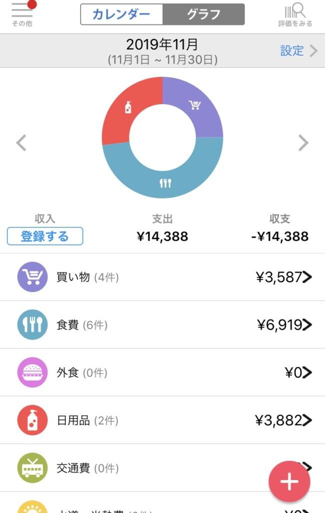 家計簿アプリCODEのグラフ表示画面