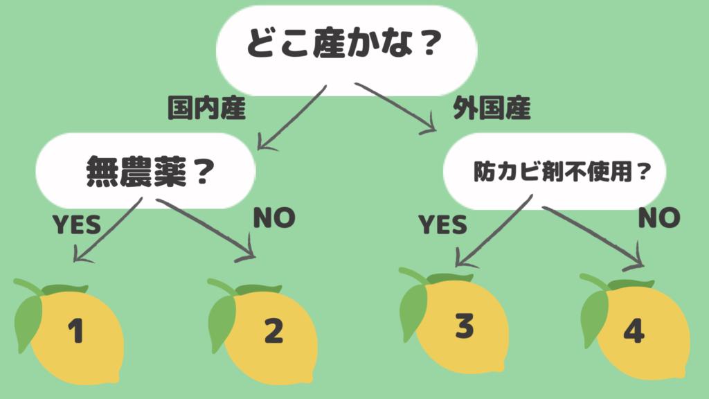 レモンチェック表