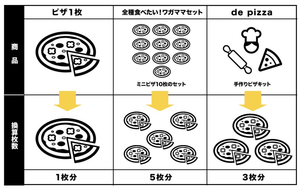 PSTピザ六本木で購入できるピザと購入方法